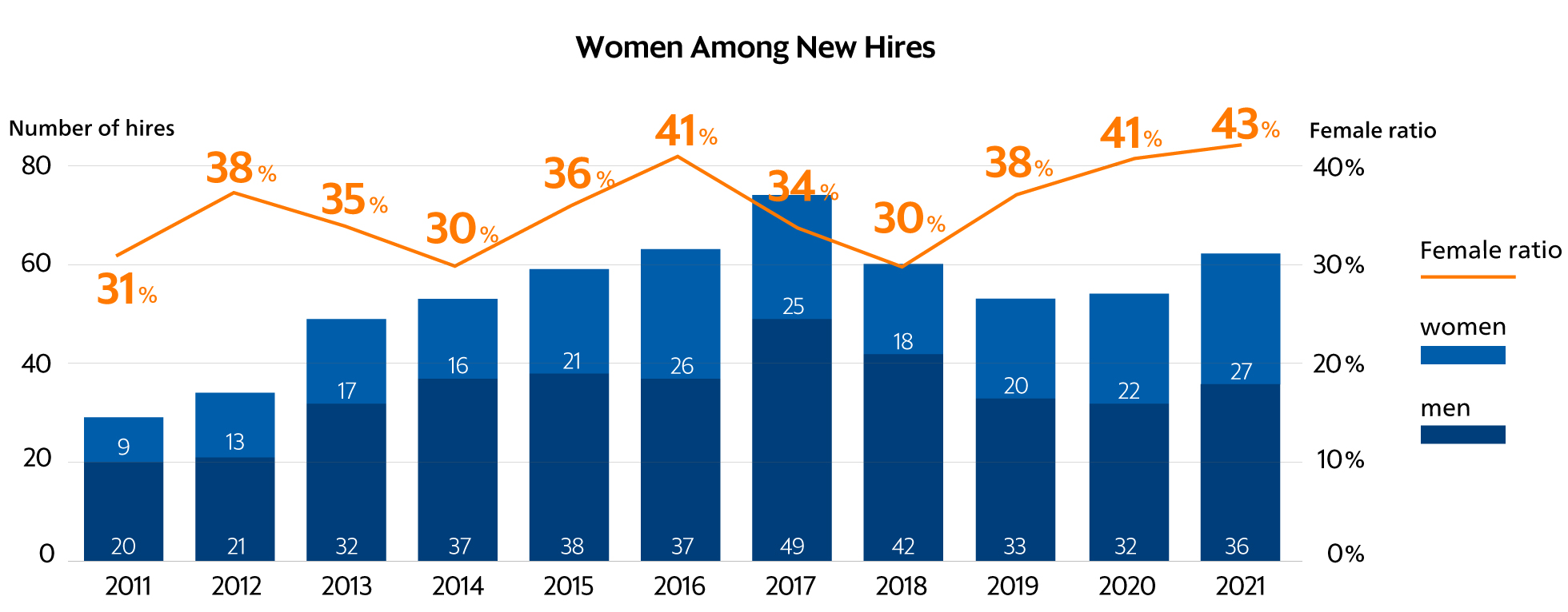 Reference Table: Women Among New Hires.